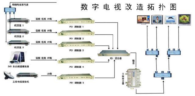 通过分配器将数字电视信号进行多路分配