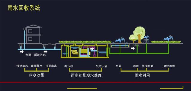 住宅小区雨水收集利用方案及其效益分析图片